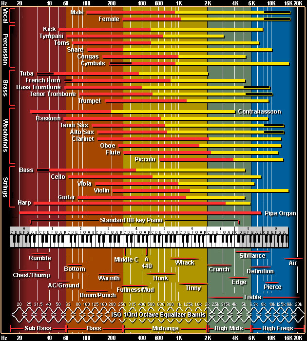 Music frequency chart