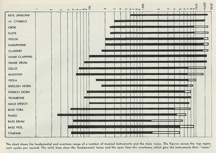 1954 audio frequency chart